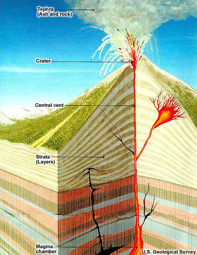 Diagram illustrating the inner-workings of a volcano, highlighting the flow of magma through canals and out the top