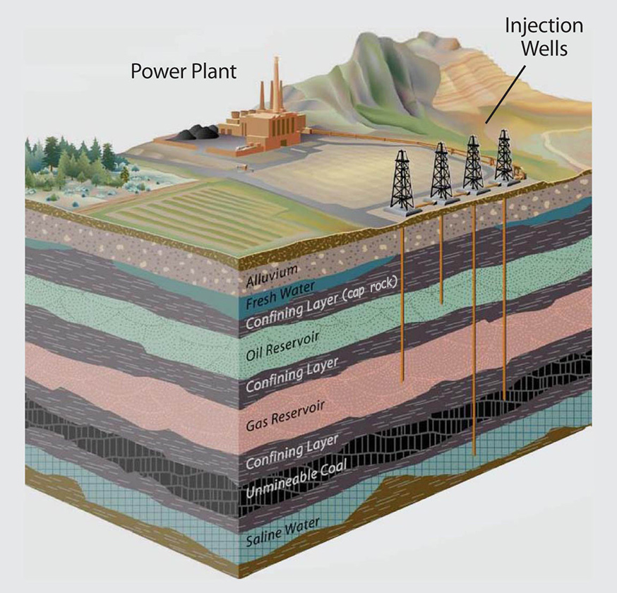 "Three-dimensional diagram of rock layers underlying CO2 injection wells, where liquefied carbon is pumped below ""cap"" rocks into oil, coal and gas reserves, as well as unusable aquifers."