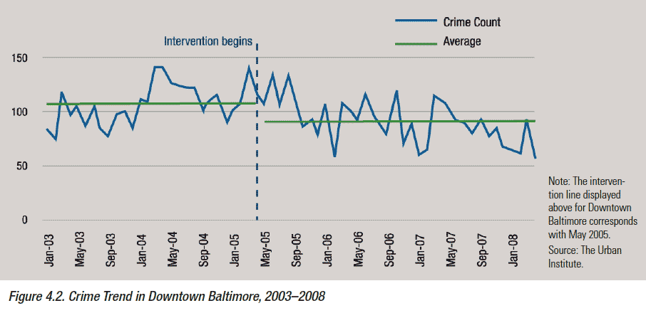 Time series graph of crime count in downtown Baltimore from 2003 to 2008 showing the reduction in crime after the installation of security cameras in 2005.
