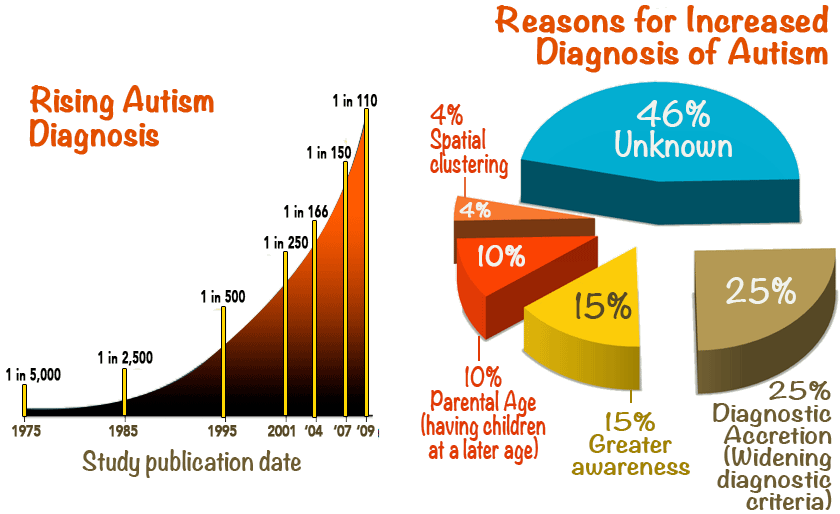 Left: scatter plot with a trend line showing exponential growth in the prevalence of autism diagnosis. Right: a pie chart showing the breakdown of potential reasons for the autism surge.