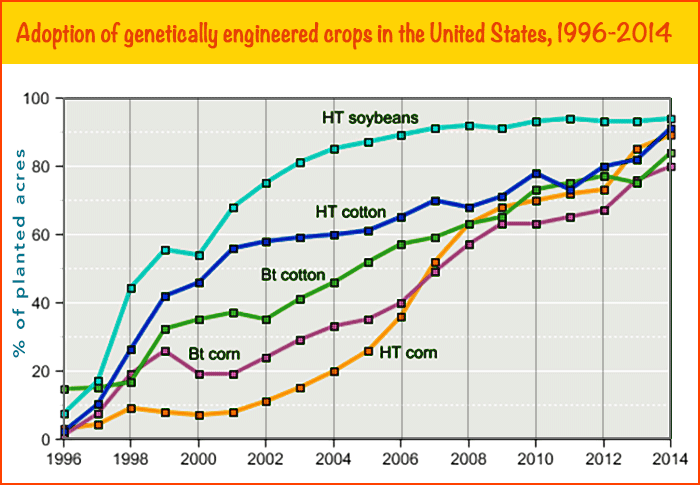 Line graph of the increase over time of US crop acreage devoted to GM corn, cotton and soybeans.