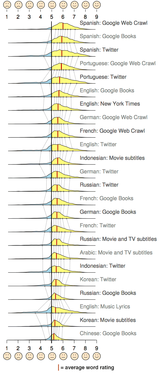 Stack of bell curves showing the distribution of word ratings for different languages and text media, with the Spanish language having the highest average happiness word rating in all categories and Chinese books having the lowest average rating.