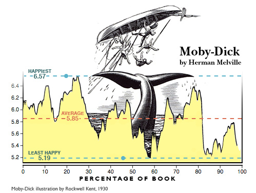 Time series graph of average word ratings for the pages of Moby-Dick.