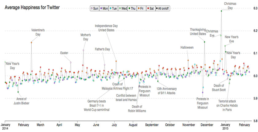 Time series graph of average daily Twitter word usage for the last 13 months.