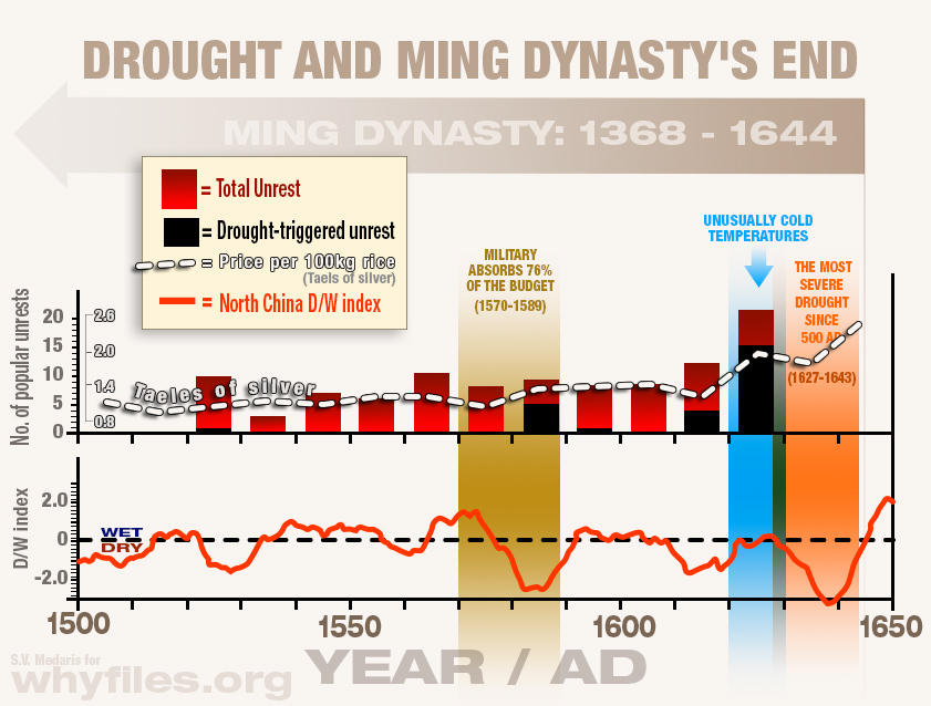 Composite graph of climate variability and socioeconomic/political evolution of the Ming Dynasty between the period of 1500 and 1650 AD when drought became important to the production of rice and drove up prices which led to political instability and a peasant revolt that precipitated the decline of the dynasty.